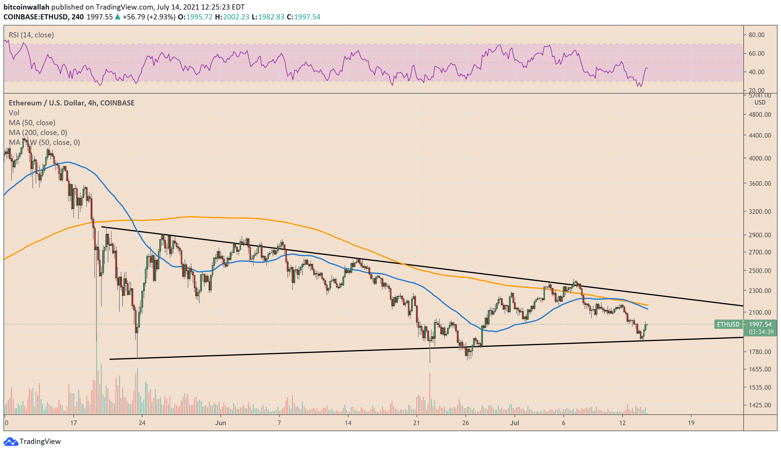 Ethereum bounces but ETH price in danger of turning $2.3K into new resistance
