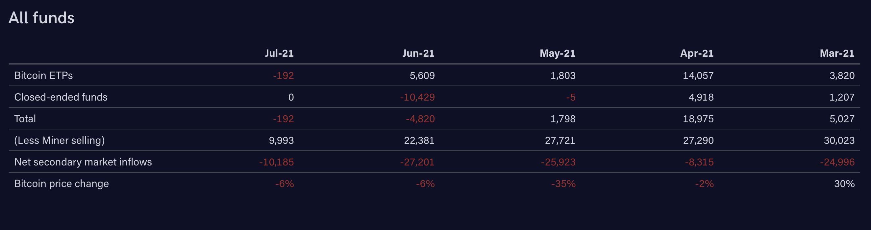 I fondi chiusi, scambiati con premium negativo, non registrano grandi afflussi/deflussi a luglio. Fonte: ByteTre