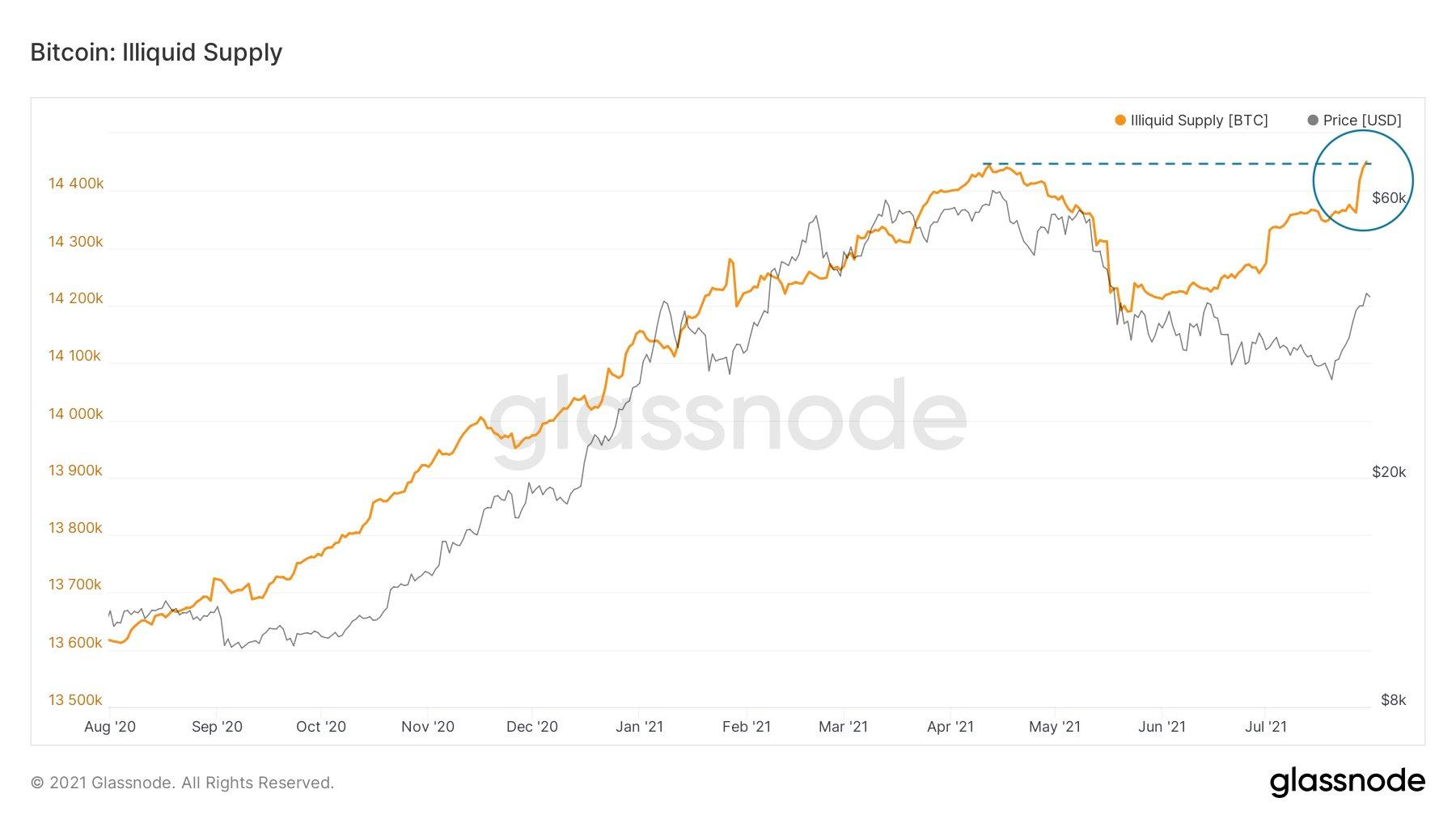 Grafico dell'offerta illiquida di Bitcoin. Fonte: Lex Moskovski/ Twitte