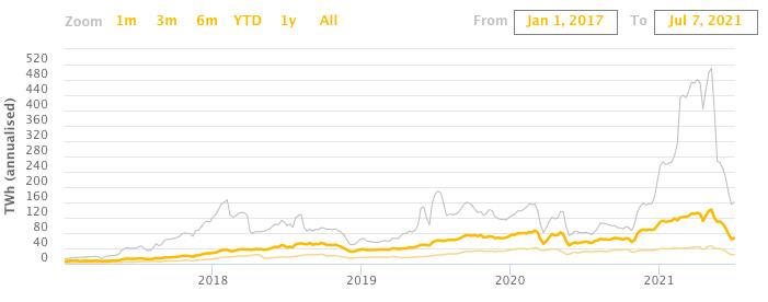 Consumi energetici di Bitcoin da gennaio 2017