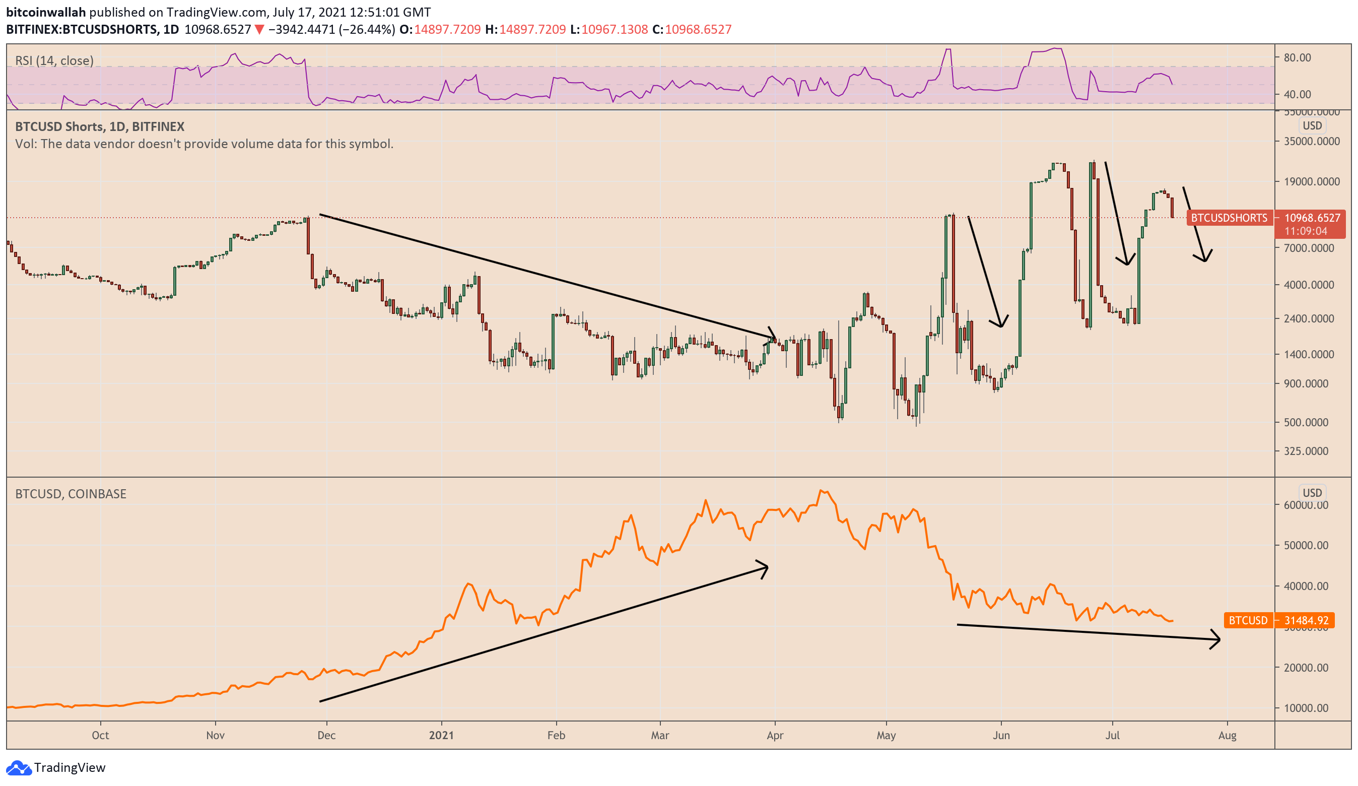 volume di trading bitfinex btc)