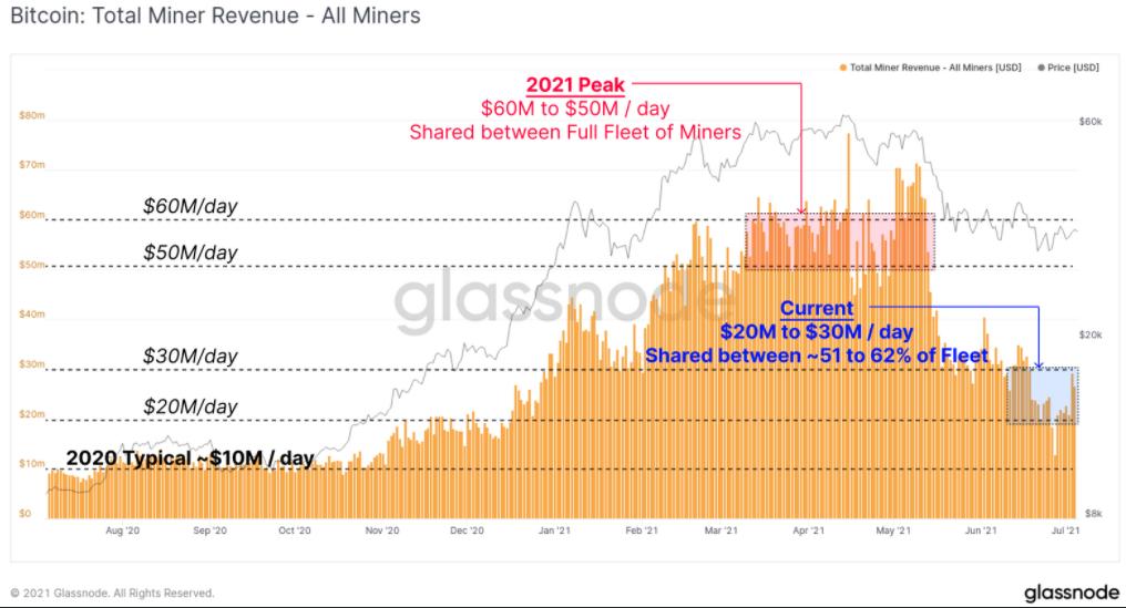 Grafico annotato della distribuzione delle entrate nel mining di Bitcoin