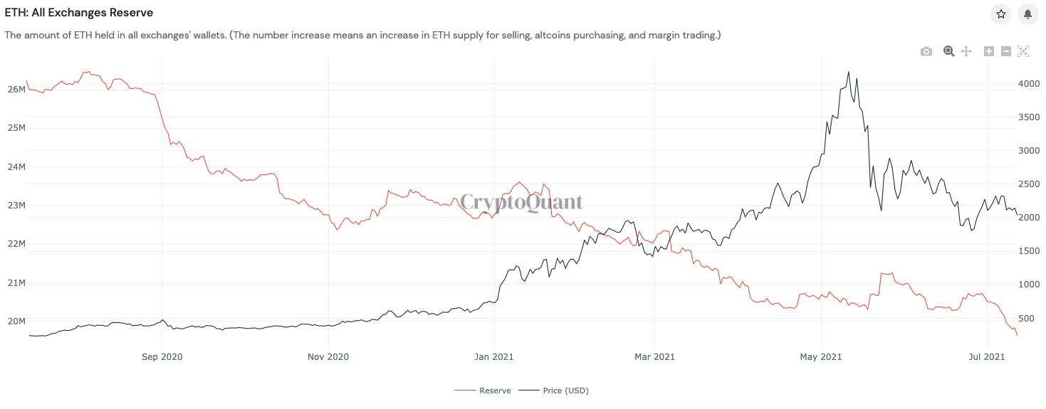 Le riserve di ETH sugli exchange sono in calo sin da settembre 2020. Fonte: CryptoQuant