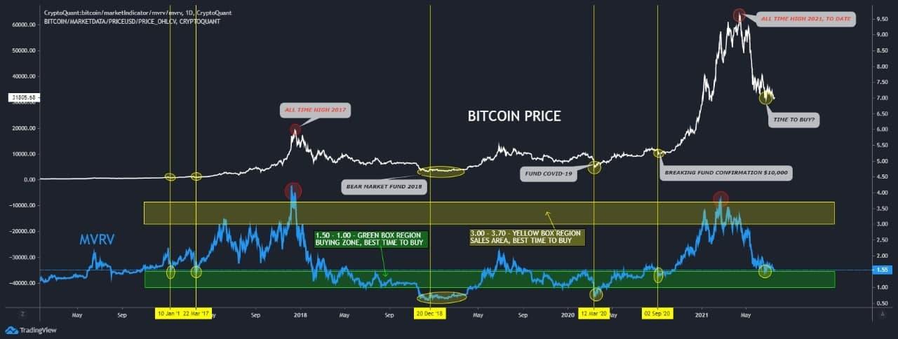$13K Bitcoin price predictions emerge with BTC falling below historic trendline