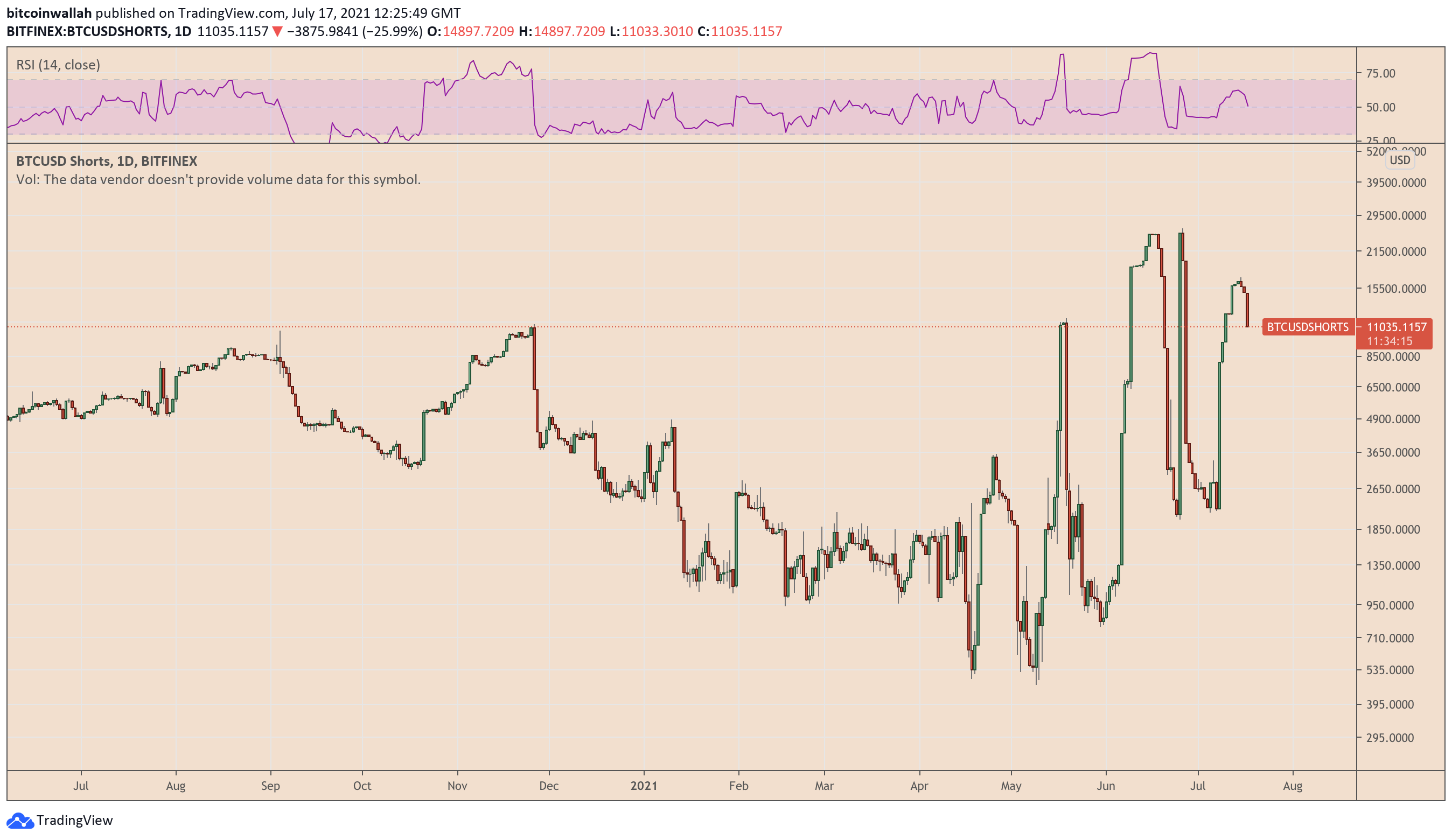 bitfinex bitcoin prezzo binance bitcoin trading bot