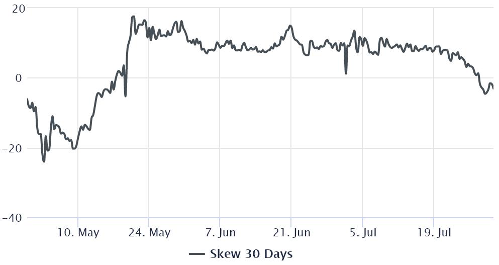 L'éther (ETH) a augmenté de 35% au cours des dix derniers jours et a récupéré le support critique de 2 300 $, mais le sommet local crucial de 2 450 $ n'a pas été testé depuis le 17 juin. Une partie de la récente reprise peut être attribuée au hard fork de Londres, qui est devrait être mis en ligne le 4 août.