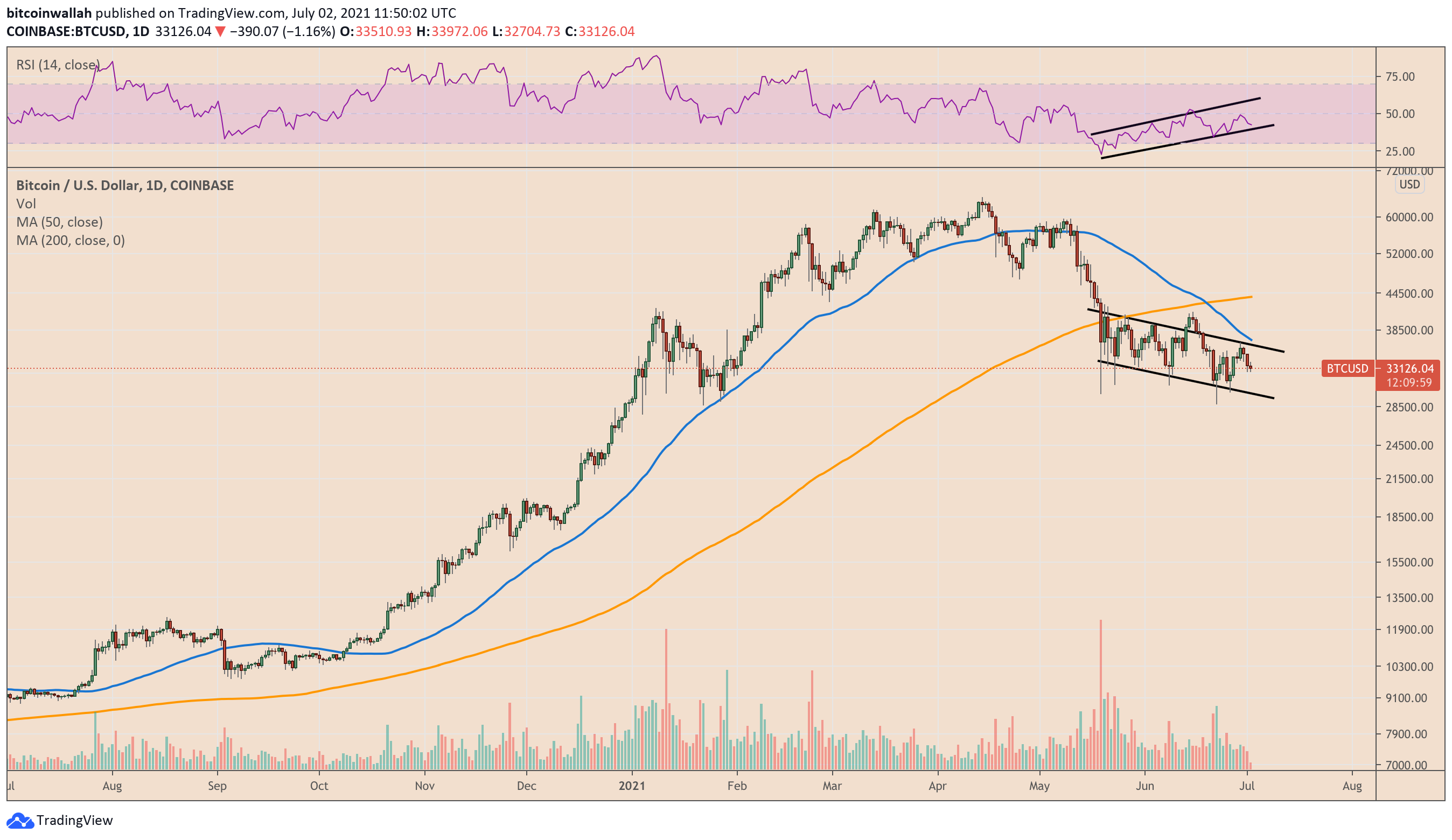 Bitcoin's key momentum metric hints at bullish divergence as BTC clings to $33K