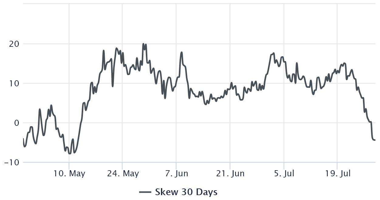 25% delta skew delle opzioni su Bitcoin,Deribit. Fonte: laevitas.ch