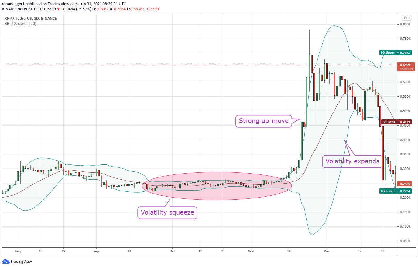 il commercio tra il btc e usdt come vendere bitcoin uk