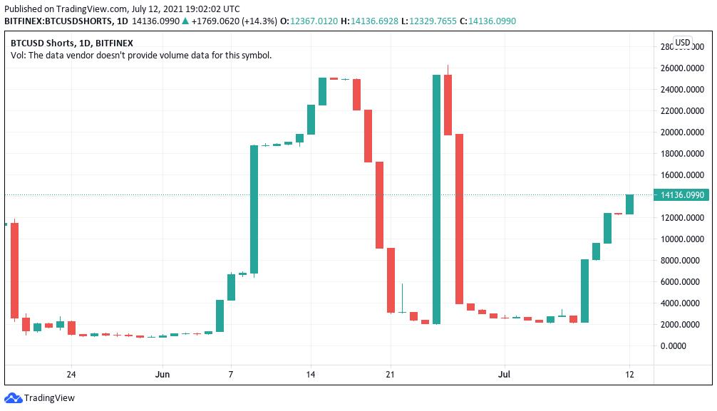"""比特币跌破3.3万美元,因空头飙升,交易员警告称BTC价格将出现""""剧烈""""挤压"""
