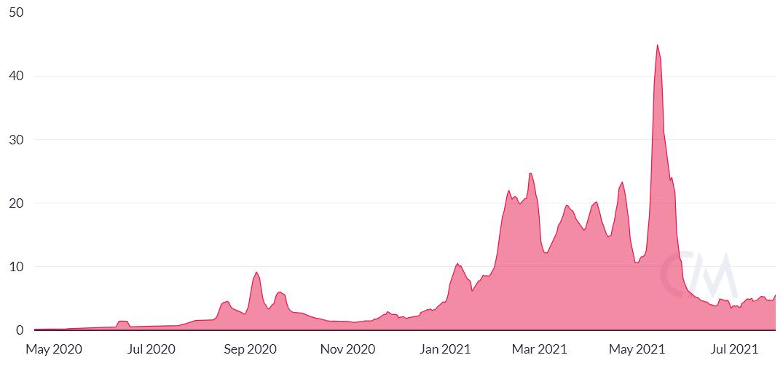 Gas fee di Ethereum in USD, media settimanale. Fonte: CoinMetrics