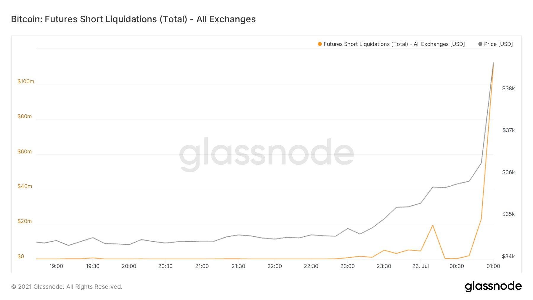 Grafico delle liquidazioni di posizioni short nel mercato dei future su Bitcoin