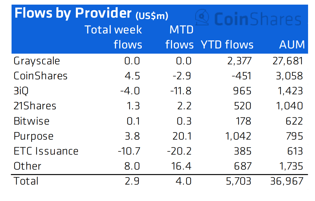 Flussi dei fornitori di prodotti su Bitcoin. Fonte: CoinShares