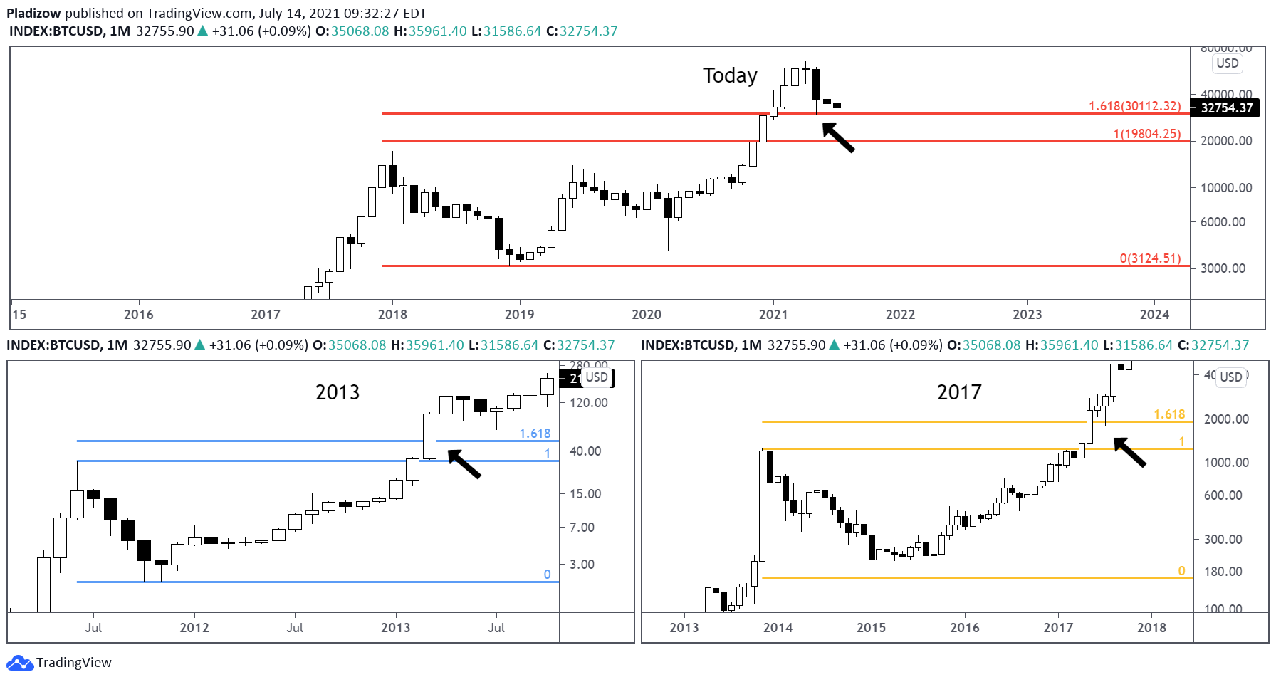 Confronto tra grafici di BTC/USD con estensioni di Fibonacci