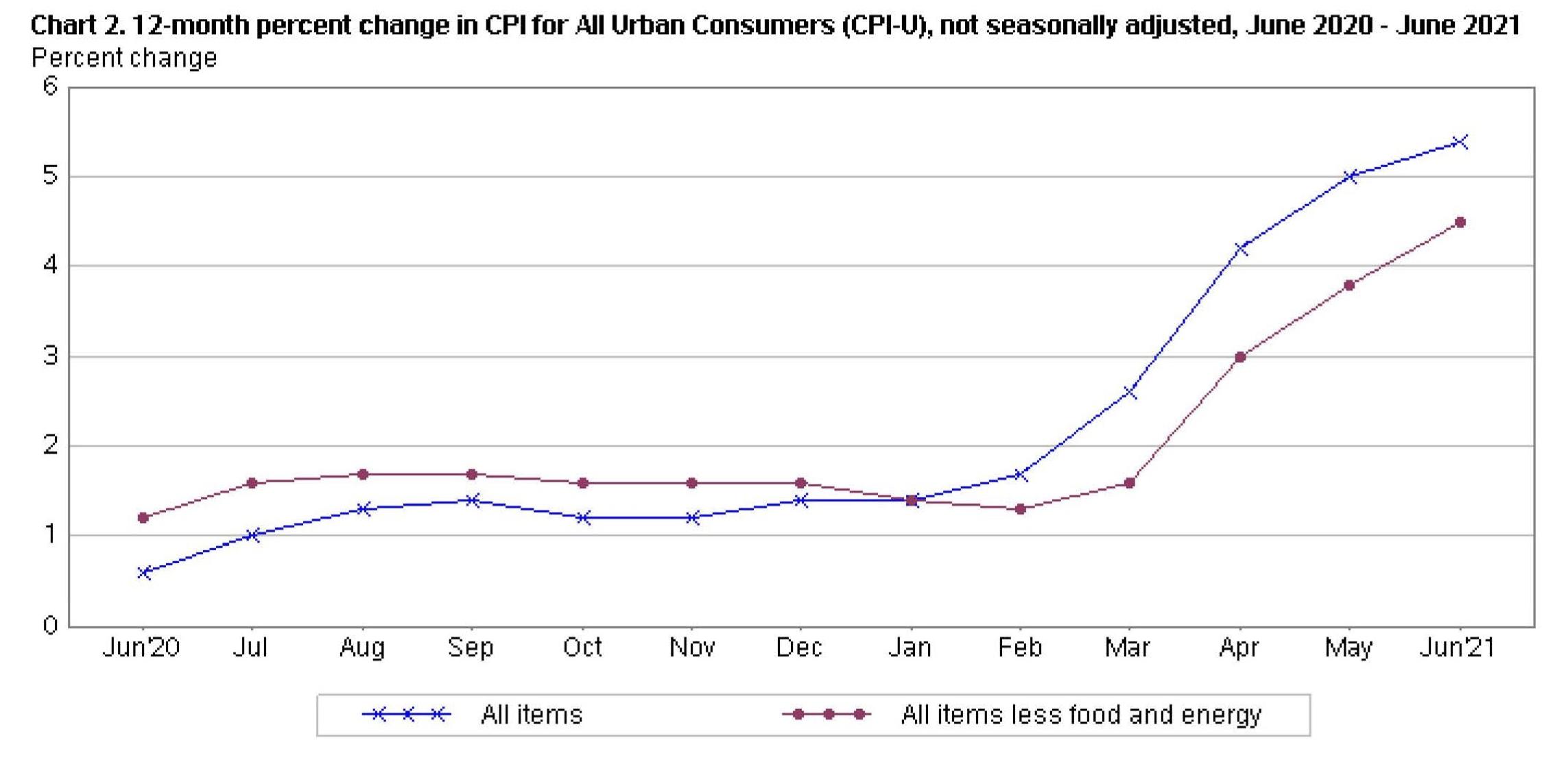 Il CPI è aumentato dello 0,9% a giugno dopo un incremento dello 0,7% a maggio. Fonte: US Bureau of Labor Statistics