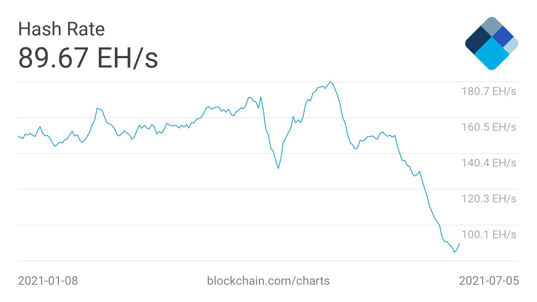 Media mobile a 7 giorni della stima dell'hash rate di Bitcoin