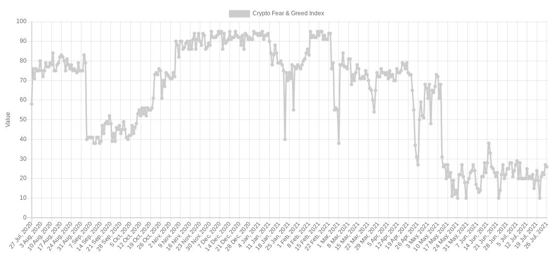 Crypto Fear & Greed Index, 26 luglio