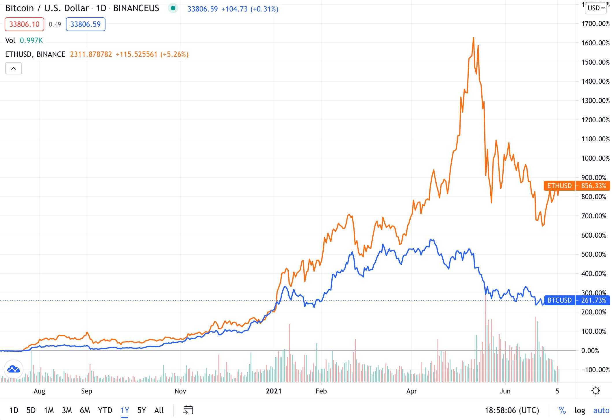 Goldman Sachs ci ripensa e ora tifa Bitcoin&co. Ma c'è chi dice no