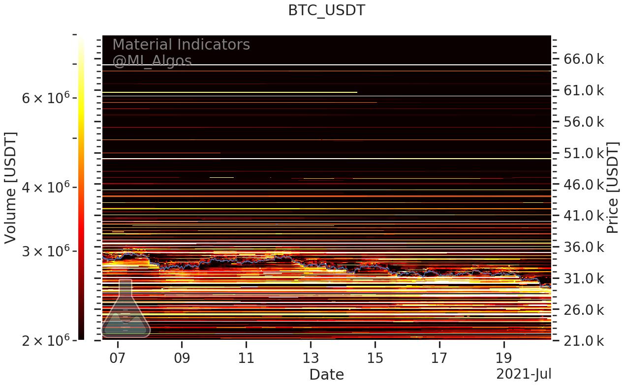 Livelli di acquisto e di vendita in BTC/USD (Binance), 20 luglio