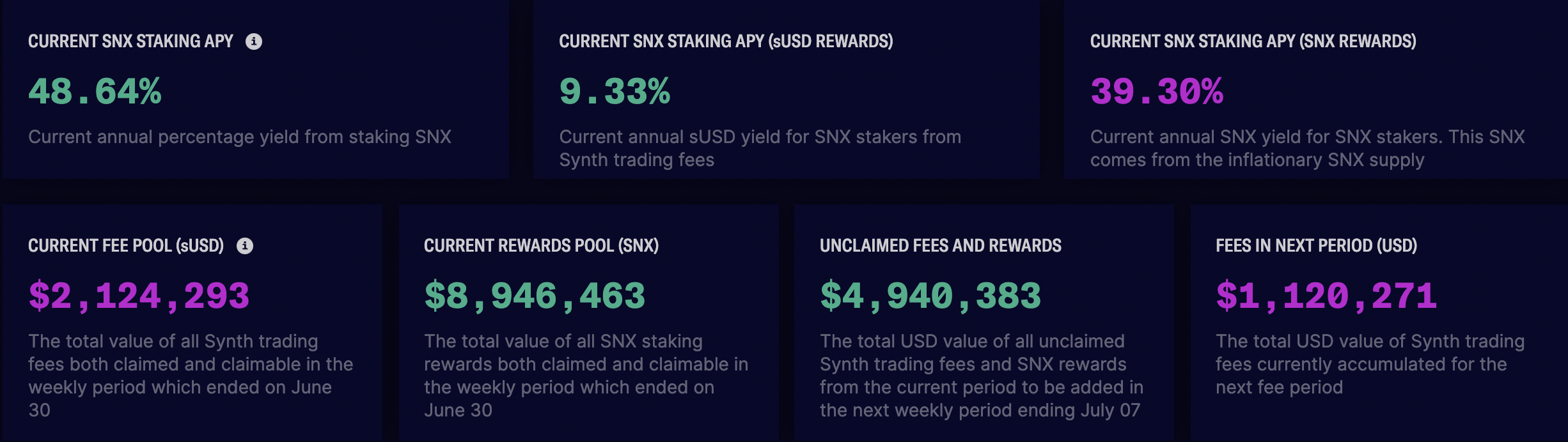 SNX hits multi-week highs as total value locked on Synthetix approaches $1 billion