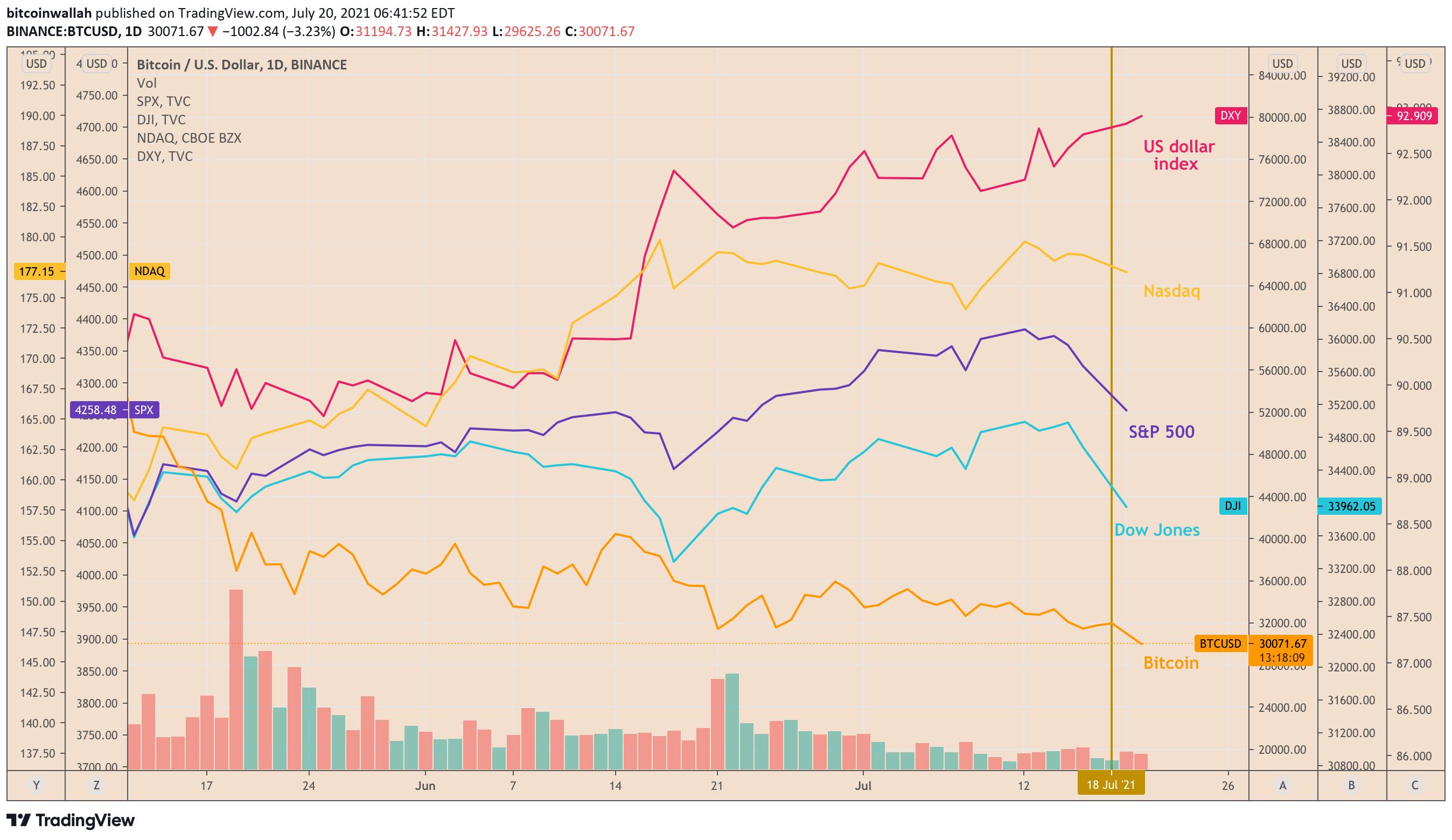 Биткойн упал вместе с фондовым рынком США 20 июля