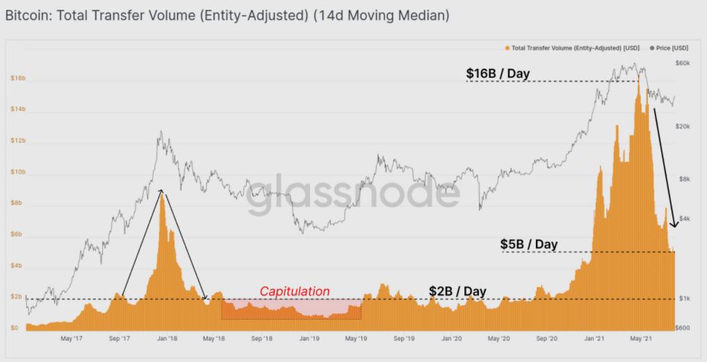 Volume di trasferimento totale adeguato per entità di Bitcoin. Fonte:
