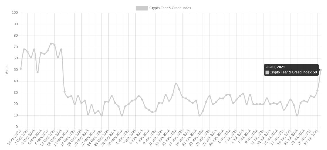 Crypto Fear & Greed Index, 28 luglio