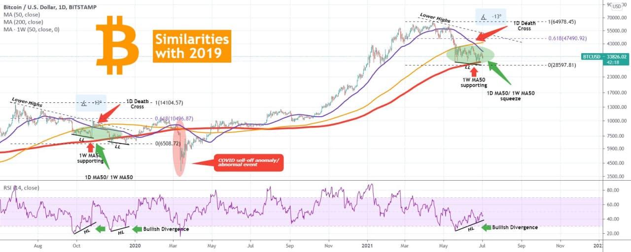 Frattale di Bitcoin nel 2019 e nel 2021
