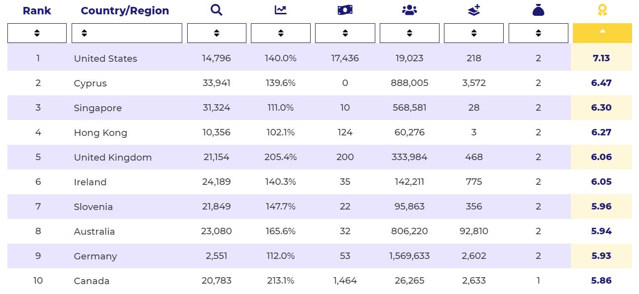 Ireland, Slovenia, Australia, Germany and Canada also made it into the top-ten. Source: Crypto Head.