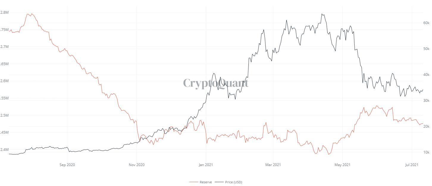 Riserve di Bitcoin sugli exchange. Fonte: CryptoQuant