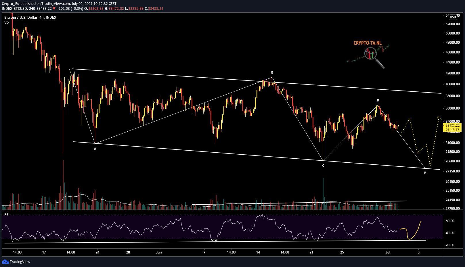 Il potenziale scenario previsto da Crypto Ed. Fonte: Crypto Ed/ Twitter