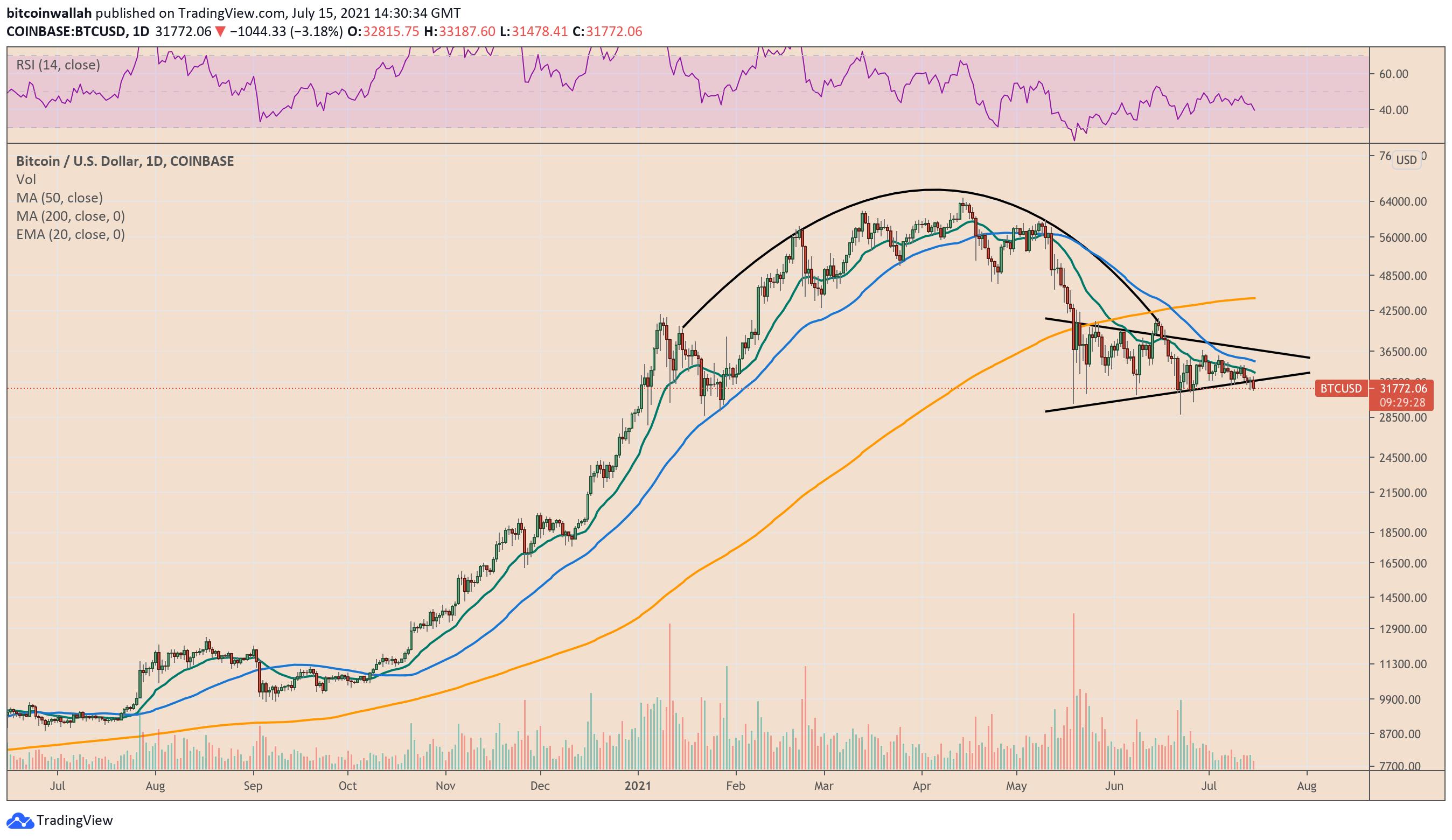 Bitcoin è scivolato di oltre il 50% dal massimo di metà aprile vicino ai 65.000$. Fonte: TradingView