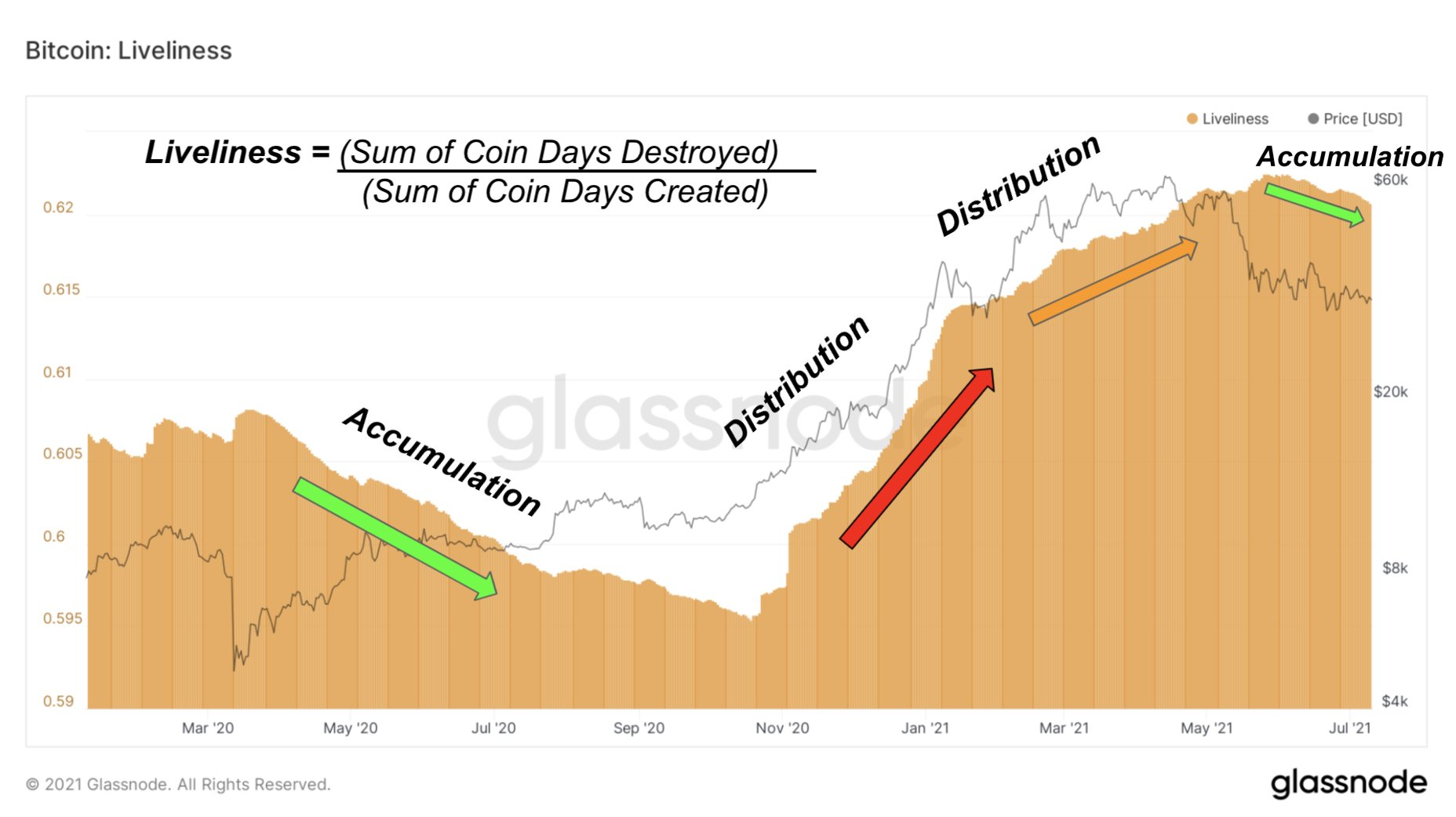 Author: Strong Bitcoin accumulation spotted as BTC price refuses to fall below $
