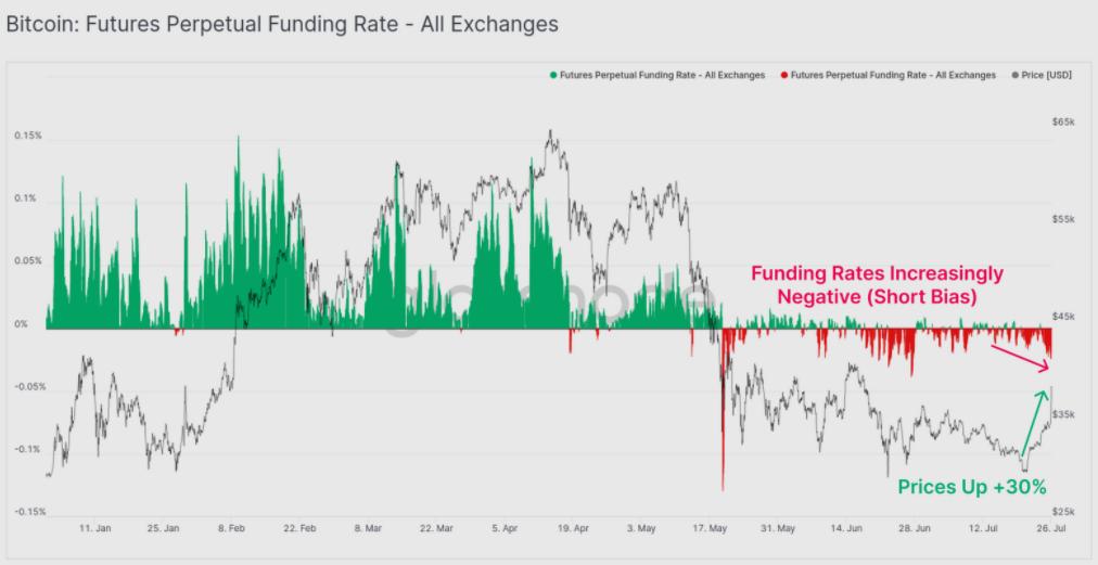 Perpetual funding rates dei future su Bitcoin, tutti gli exchange. Fonte: Glassnode