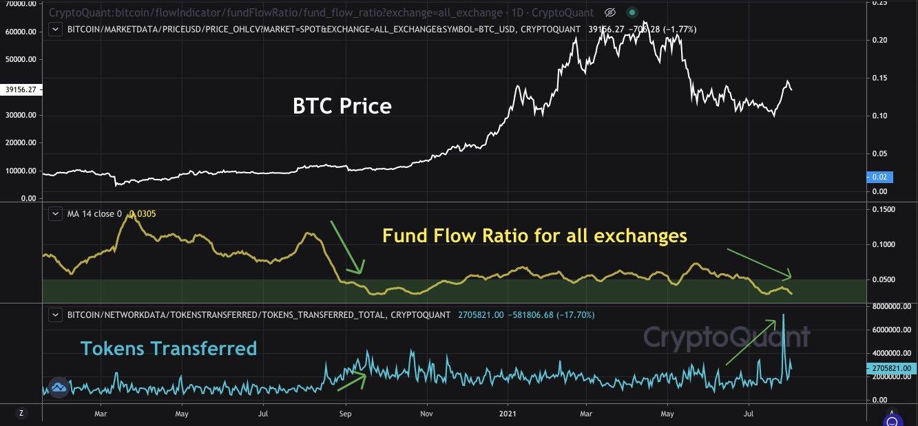 Grafico annotato del flusso di fondi in Bitcoin vs. trasferimenti di token vs. BTC/USD