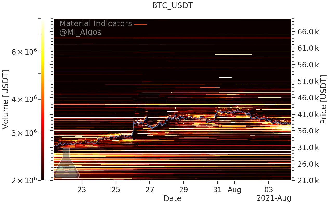 Livelli di acquisto e di vendita in BTC/USD (Binance), 4 agosto
