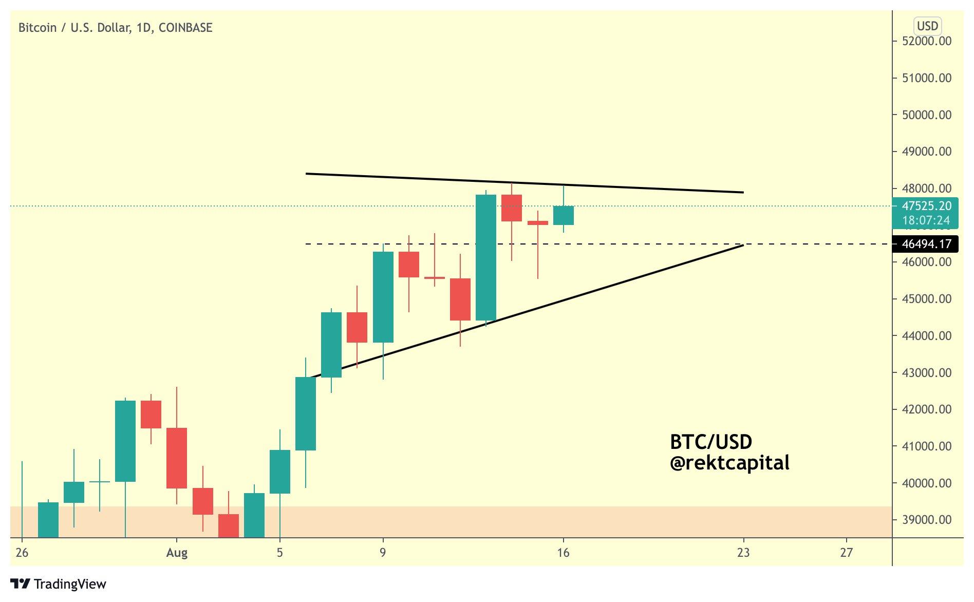 Struttura di triangolo ascendente in BTC/USD