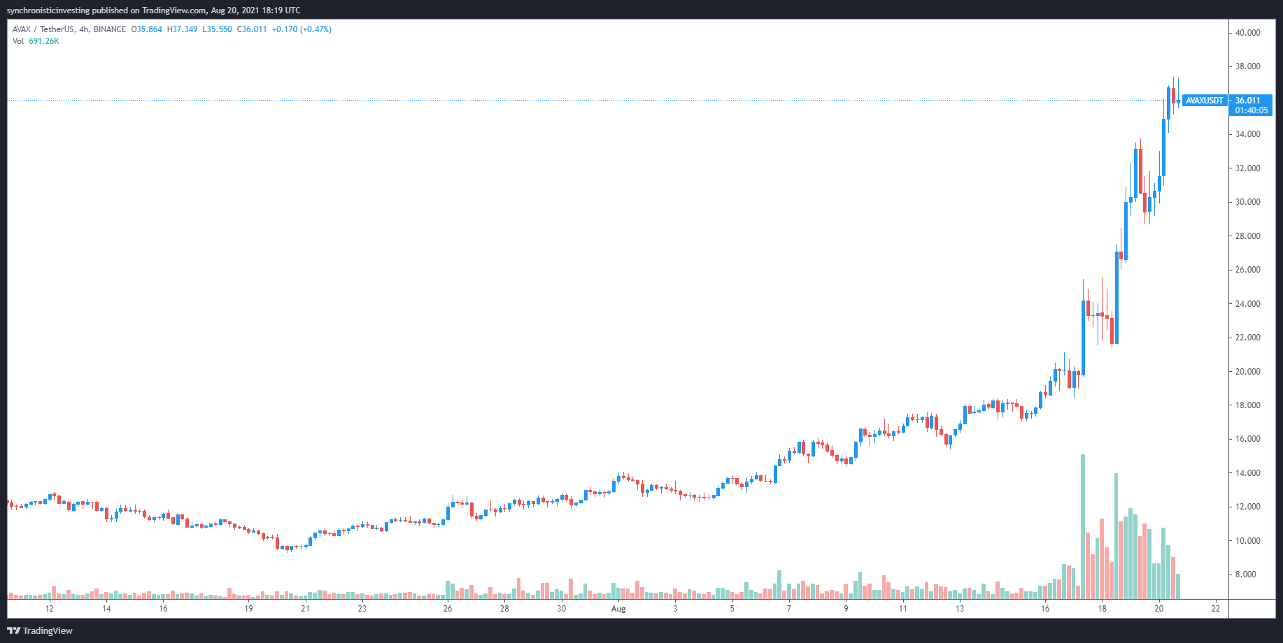 3 reasons why Avalanche (AVAX) price is up 200% this month