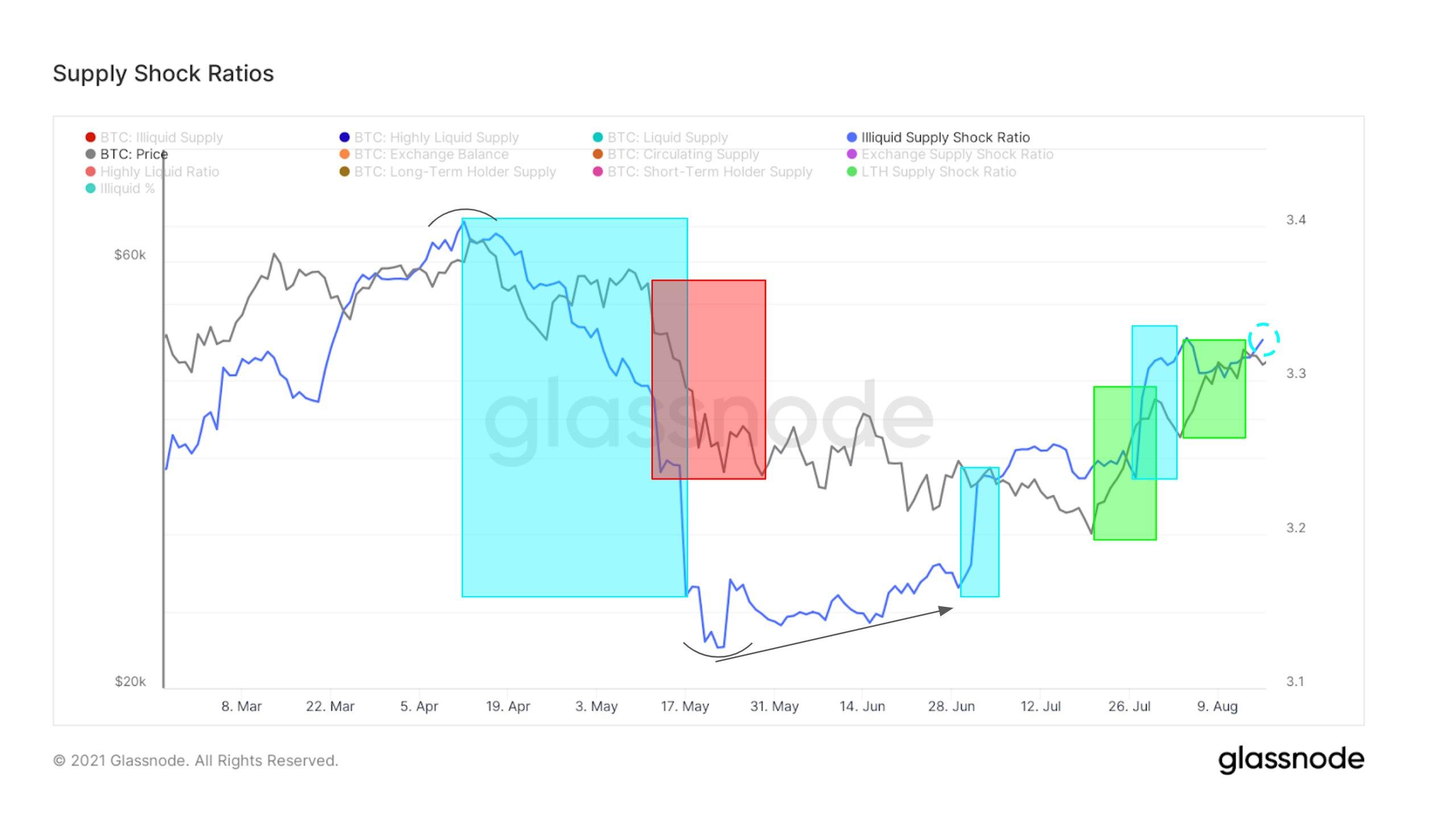 Эфириум достигнет нового максимума быстрее, чем биткоин: мнение
