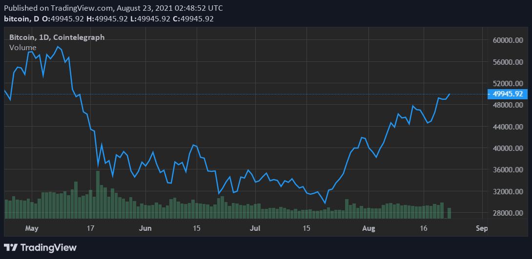 Il prezzo di Bitcoin supera i 50.000$ suBitstamp