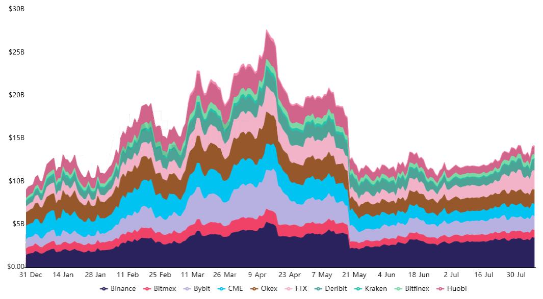 مقارنة بيانات أسواق العقود الآجلة
