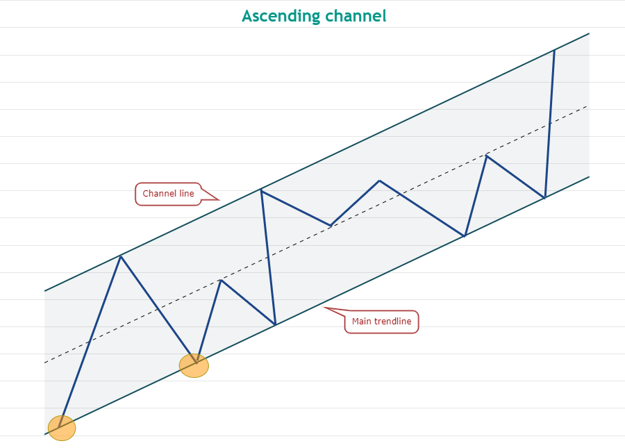Traders use this classic trading pattern to determine when to 'buy the dip'