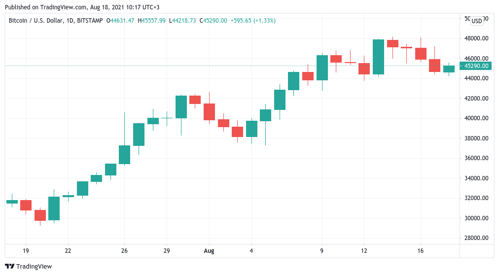 BTC/USD 1-hour candle chart (Bitstamp). Source: TradingView