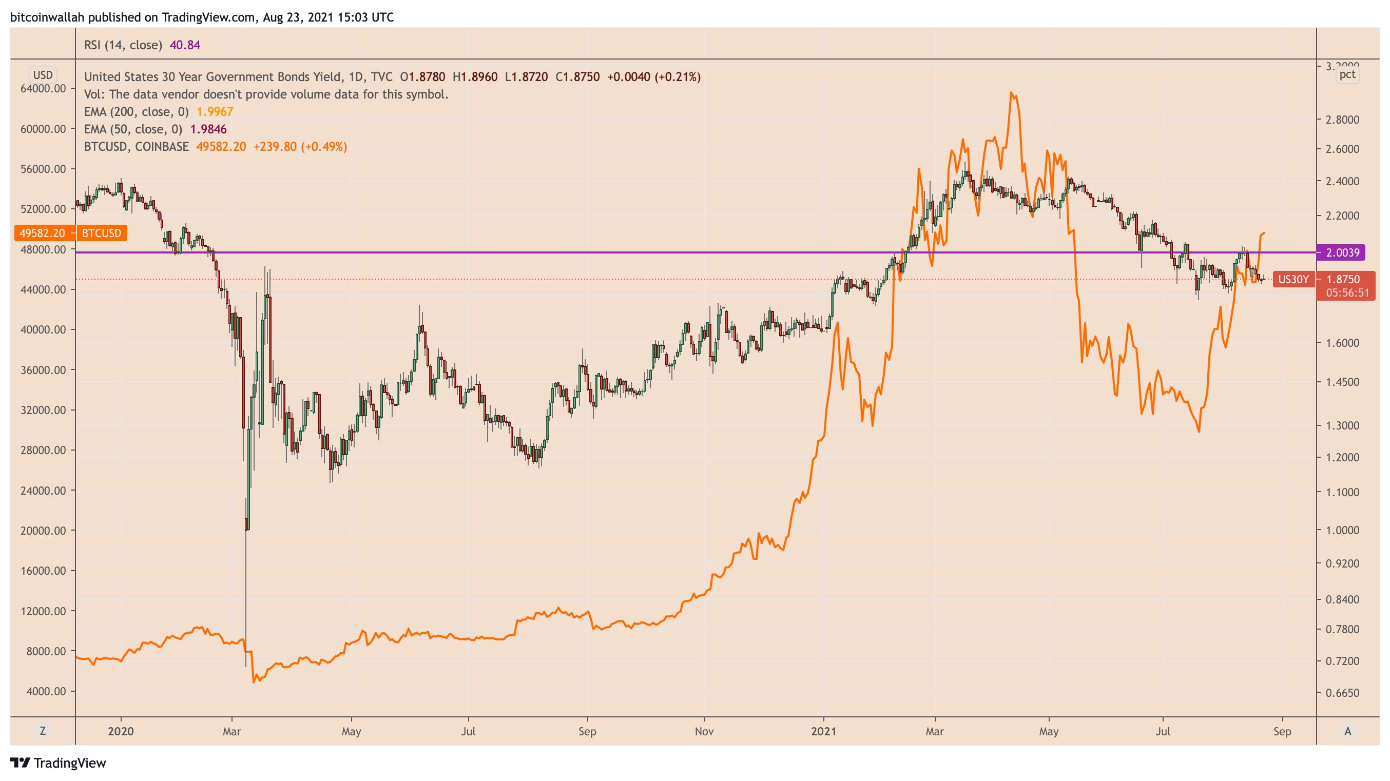 Rendimenti dei Treasury USA a 30 anni vs. prezzo di Bitcoin