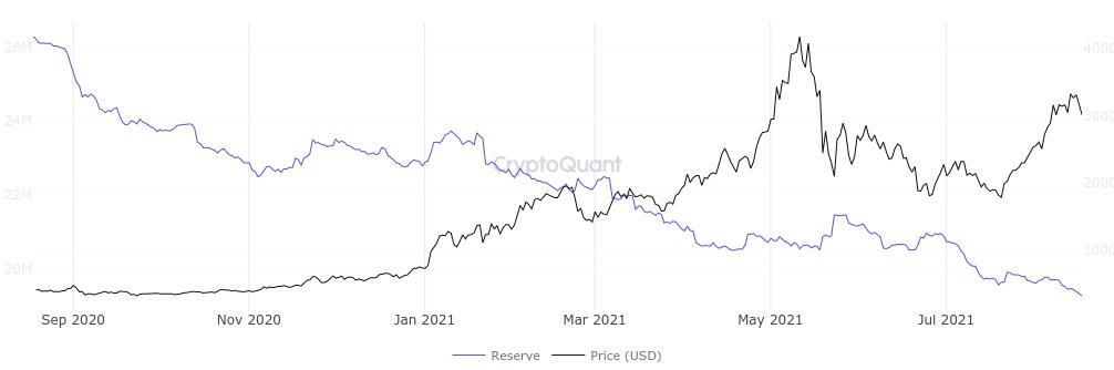 Grafico delle riserve di ETH sugli exchange