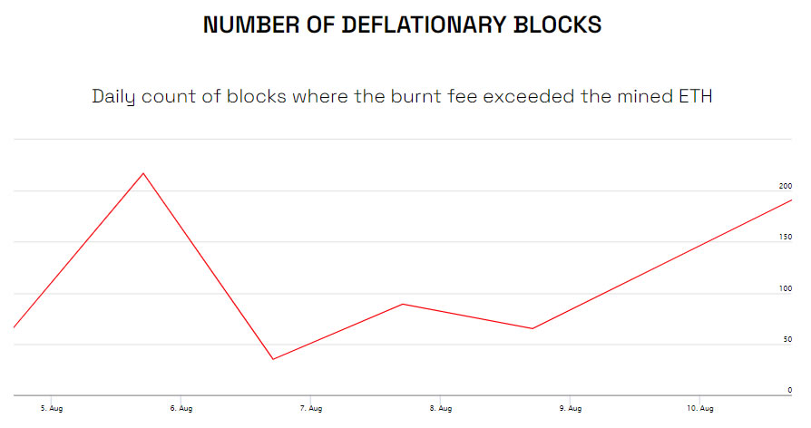 Ethereum present flips temporarily into deflation as gasoline costs spike