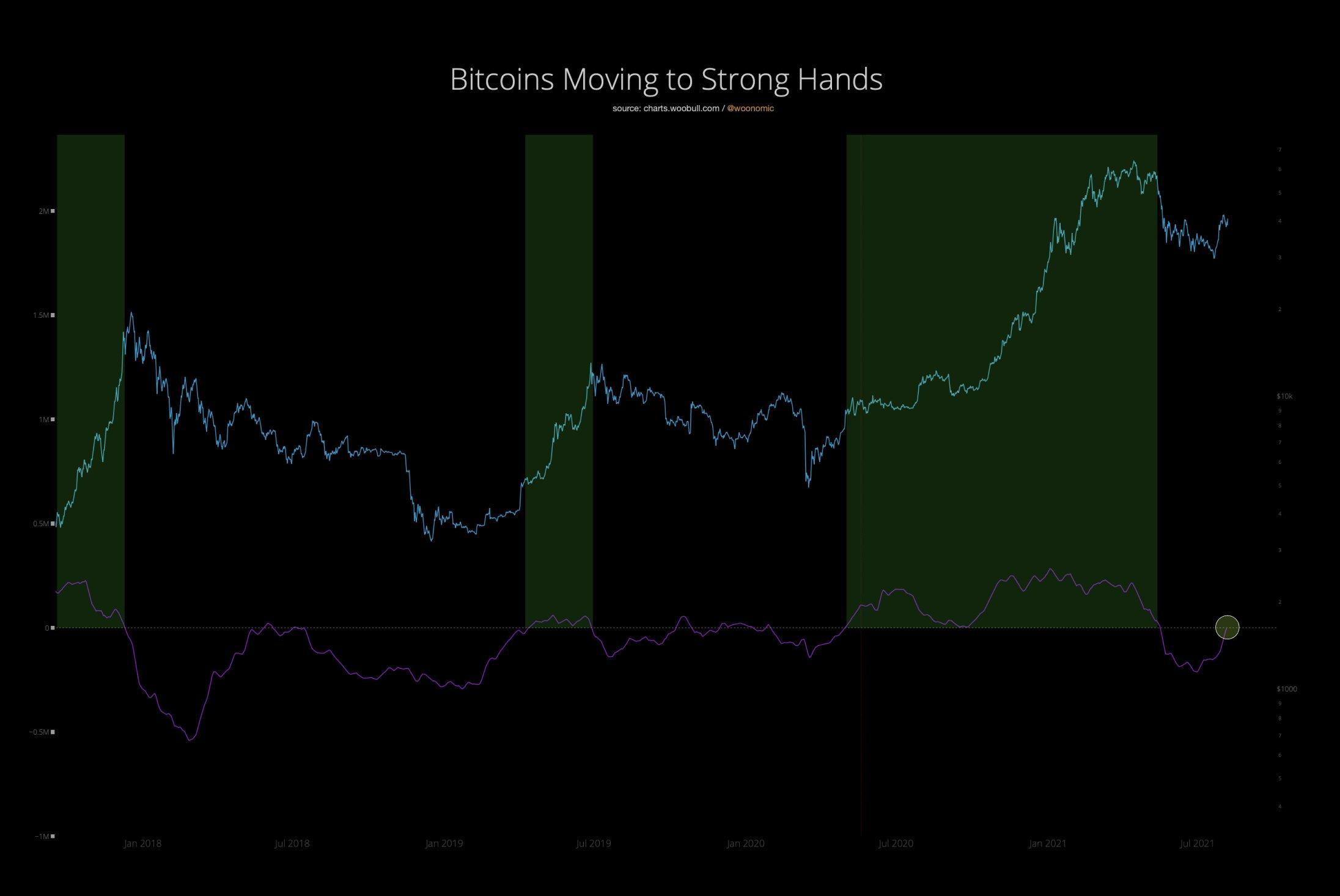 La media mobile a 90 giorni dei Bitcoin trasferiti a Rick Astley sta per diventare rialzista