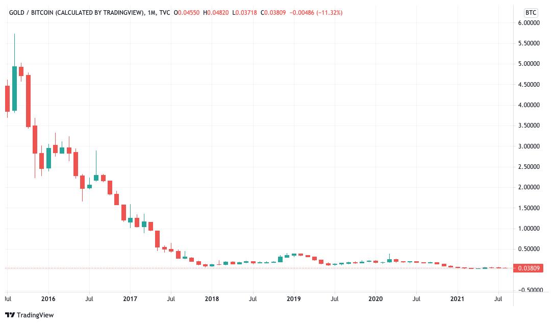 Grafico mensile di XAU/BTC