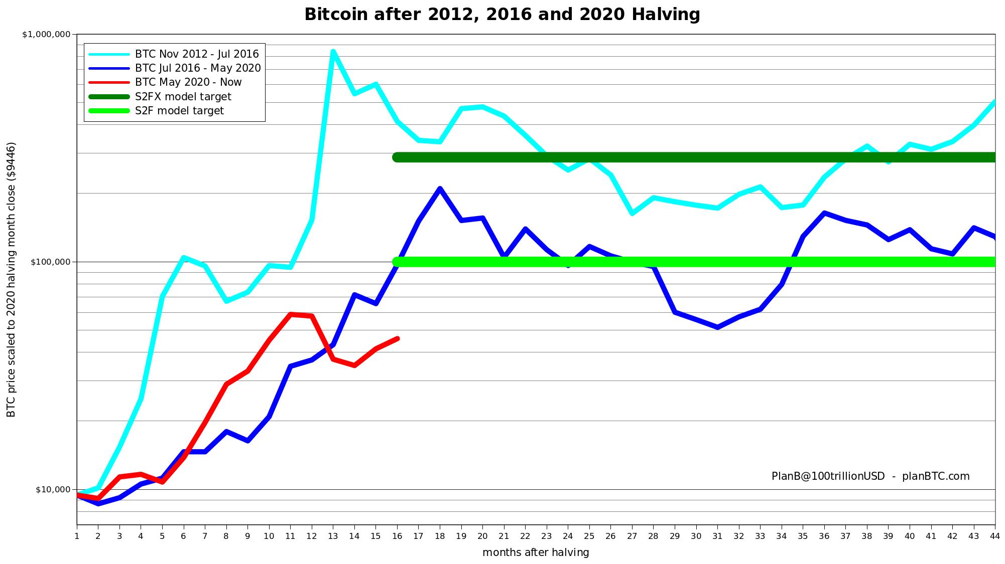 Bitcoin (BTC) a atteint 46 000 $ le 9 août, car les facteurs macroéconomiques n'ont pas réussi à ébranler l'enthousiasme après des gains hebdomadaires de 18%.