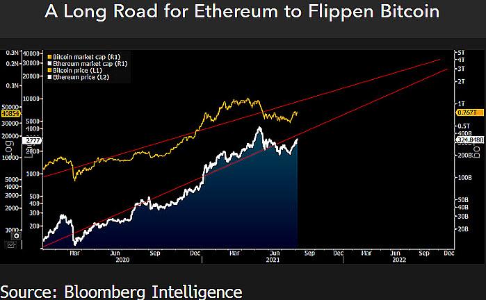 Il market cap di Ethereum potrebbe raggiungere quello di Bitcoin già nel 2023. Fonte: Bloomberg Intelligence
